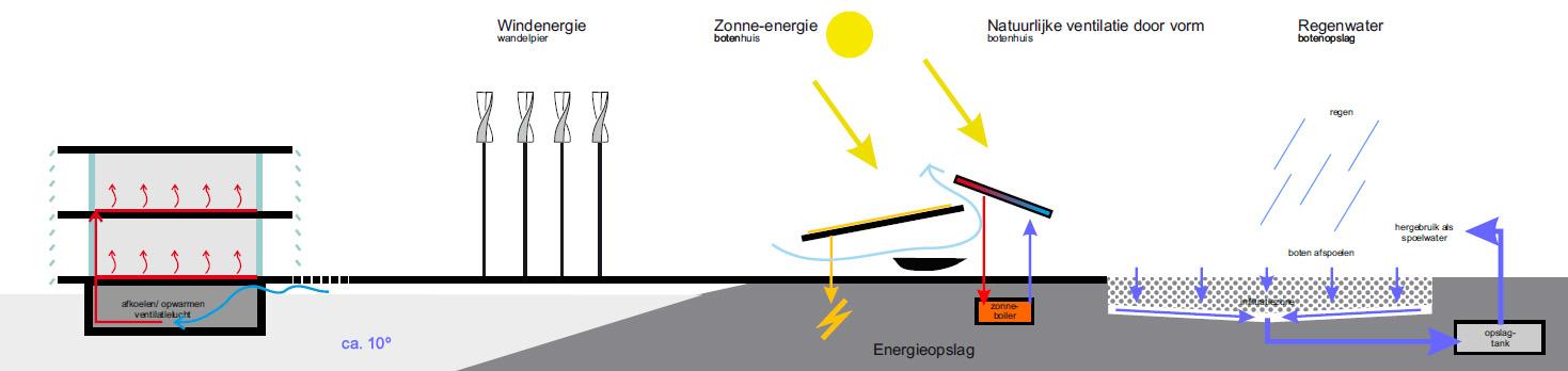 Impressie energieopweking
